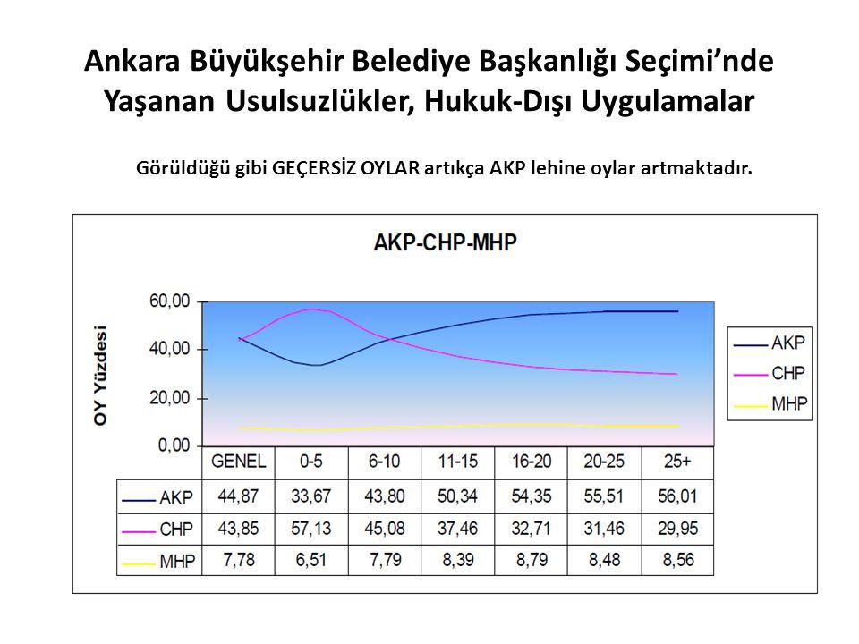 Görüldüğü gibi GEÇERSİZ OYLAR artıkça AKP lehine oylar artmaktadır.