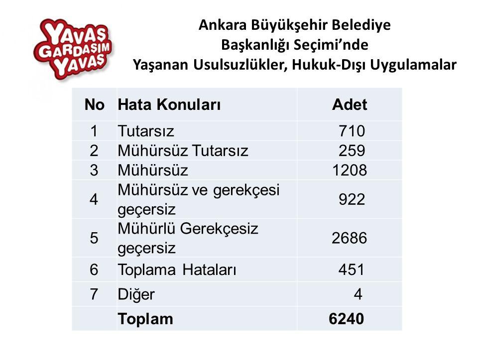 NoHata KonularıAdet 1Tutarsız 710 2Mühürsüz Tutarsız 259 3Mühürsüz1208 4 Mühürsüz ve gerekçesi geçersiz 922 5 Mühürlü Gerekçesiz geçersiz 2686 6Toplama Hataları 451 7Diğer 4 Toplam 6240 Ankara Büyükşehir Belediye Başkanlığı Seçimi'nde Yaşanan Usulsuzlükler, Hukuk-Dışı Uygulamalar