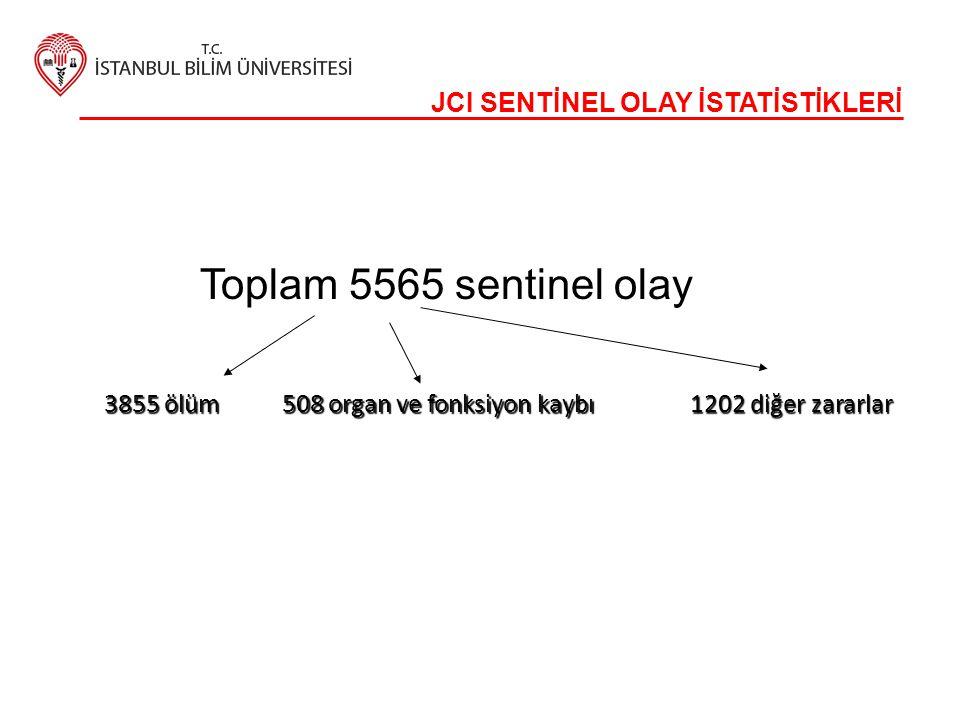 JCI SENTİNEL OLAY İSTATİSTİKLERİ Toplam 5565 sentinel olay 508 organ ve fonksiyon kaybı 3855 ölüm 1202 diğer zararlar