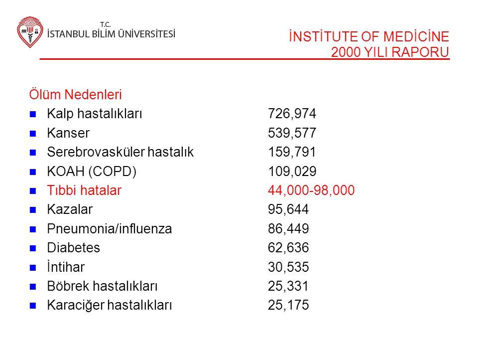 İNSTİTUTE OF MEDİCİNE 2000 YILI RAPORU Ölüm Nedenleri  Kalp hastalıkları726,974  Kanser539,577  Serebrovasküler hastalık159,791  KOAH (COPD)109,02