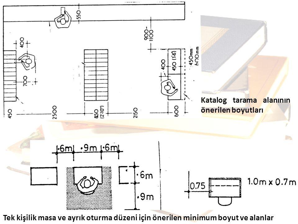 Katalog tarama alanının önerilen boyutları Tek kişilik masa ve ayrık oturma düzeni için önerilen minimum boyut ve alanlar