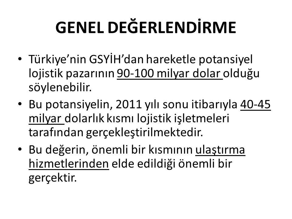 GENEL DEĞERLENDİRME • Türkiye'nin GSYİH'dan hareketle potansiyel lojistik pazarının 90-100 milyar dolar olduğu söylenebilir. • Bu potansiyelin, 2011 y