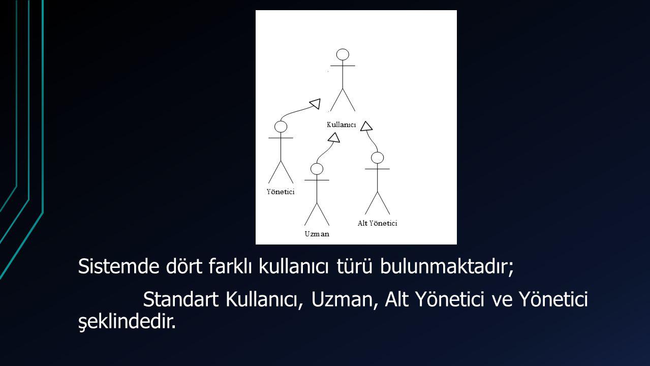 Sistemde dört farklı kullanıcı türü bulunmaktadır; Standart Kullanıcı, Uzman, Alt Yönetici ve Yönetici şeklindedir.