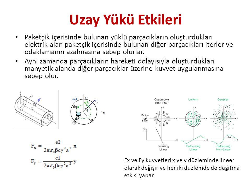 Uzay Yükü Etkileri • Paketçik içerisinde bulunan yüklü parçacıkların oluşturdukları elektrik alan paketçik içerisinde bulunan diğer parçacıkları iterl