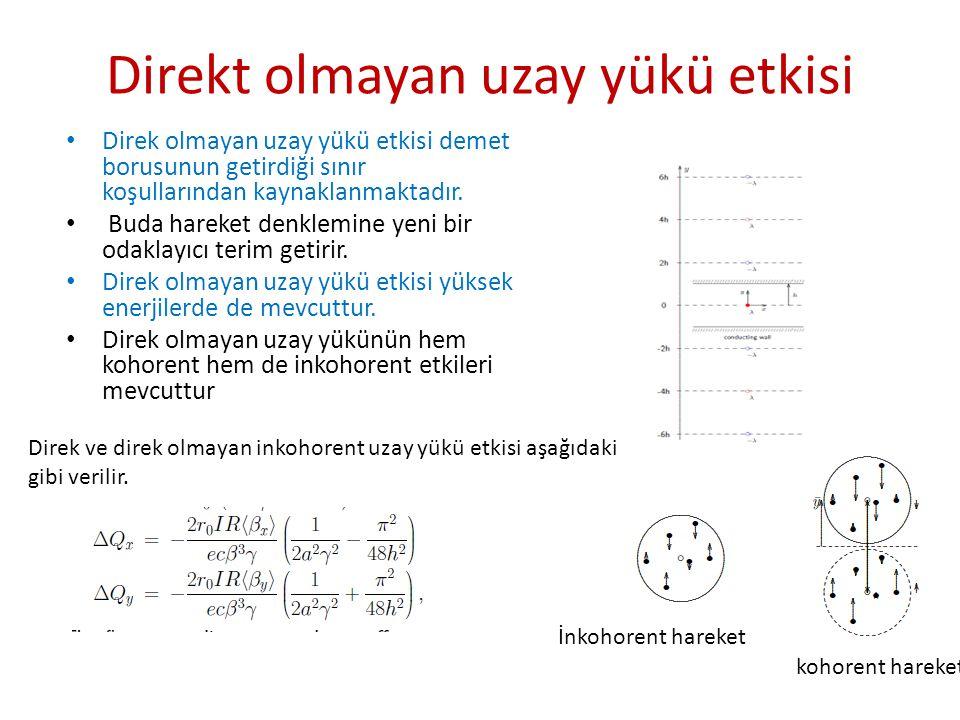 Z(  )=Z re (  )+iZ im (  ) • Empedans frekansın fonksiyonudur ve vakum odasının tasarımına bağlıdır.
