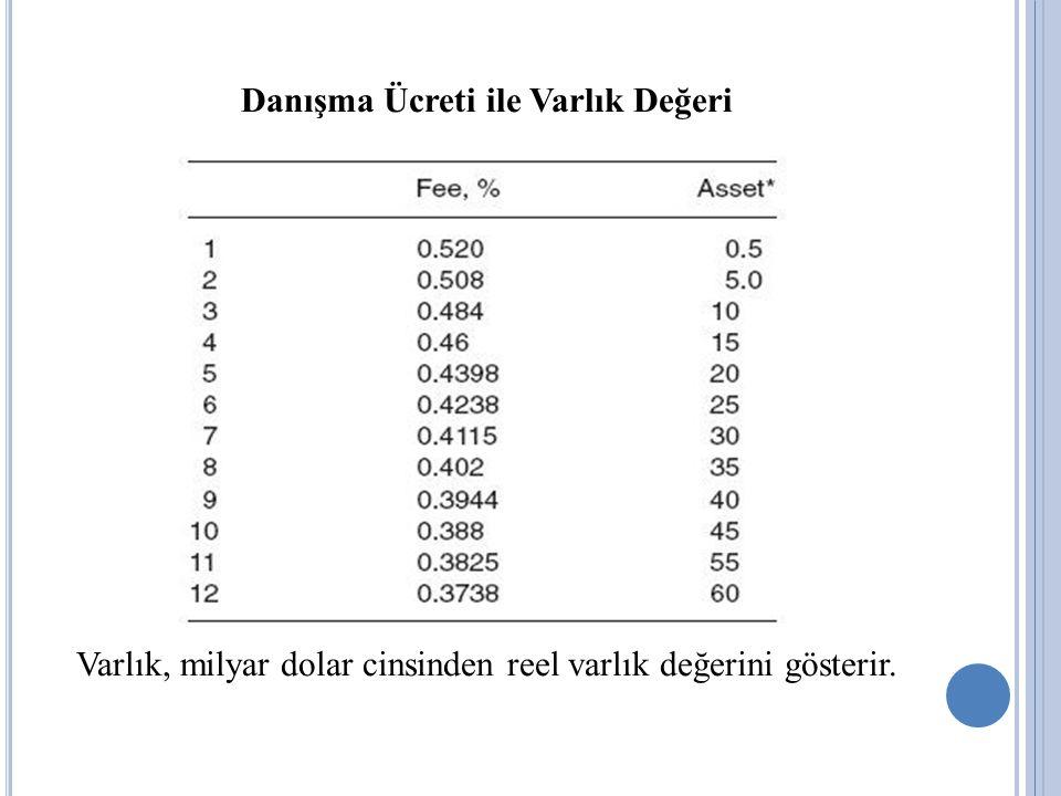 Danışma Ücreti ile Varlık Değeri Varlık, milyar dolar cinsinden reel varlık değerini gösterir.