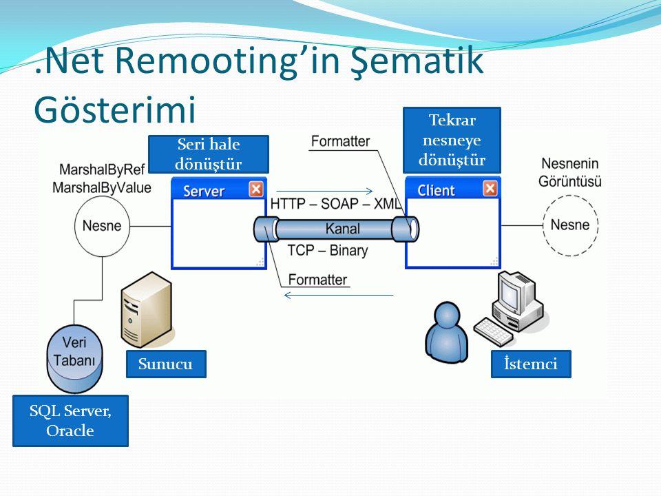 .Net Remooting'in Şematik Gösterimi Sunucuİstemci SQL Server, Oracle Seri hale dönüştür Tekrar nesneye dönüştür