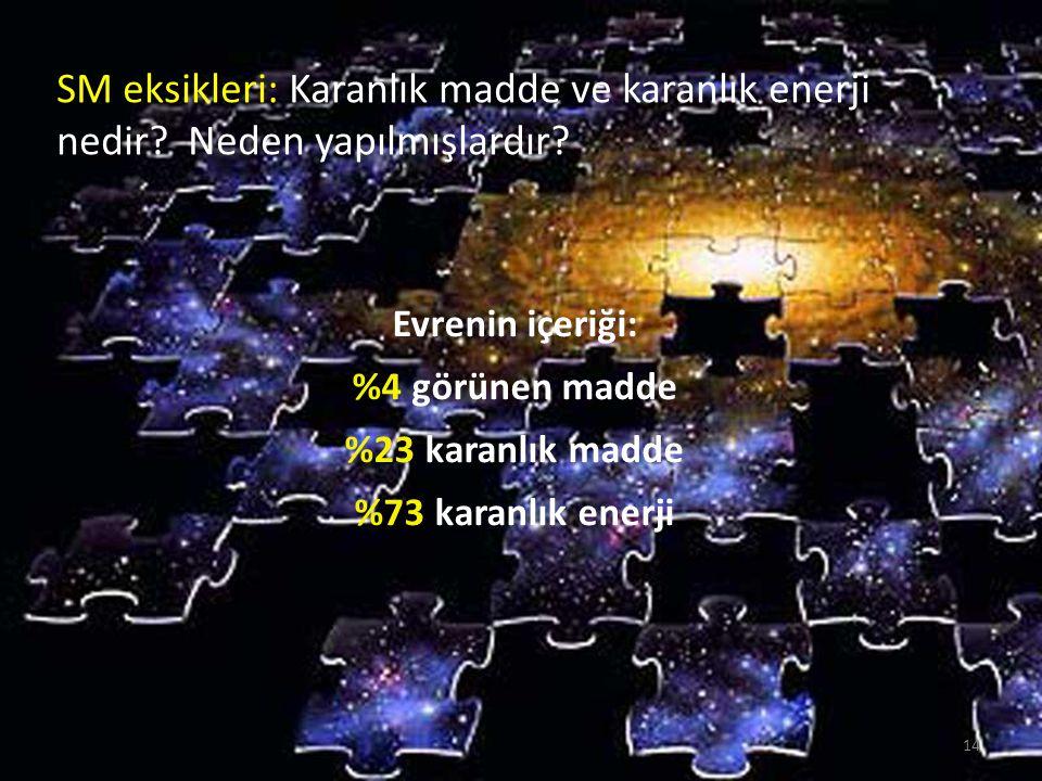 SM eksikleri: Karanlık madde Karanlık maddenin varolduğuna dair dolaylı deneysel kanıta sahibiz, ancak karanlık maddenin doğasını henüz bilmiyoruz.