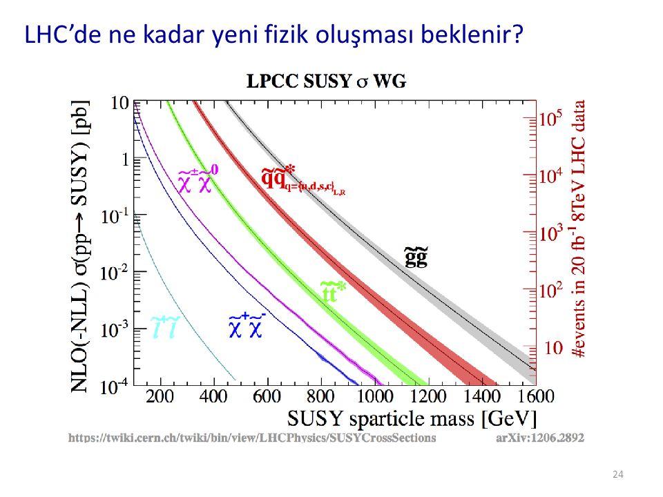 Rezonanslar 25 • Eğer ağır bir parçacığın bozunduğu tüm parçacıkları detektörde gözleyebiliyorsak ağır parçacığı tanımlayabiliriz ve değişmez kütlesini hesaplayabiliriz (tıpkı Higgs'te olduğu gibi) • SMÖ parçacıklardan birçoğu SM parçacıklara bozunur ve LHC'de varlıkları araştırılabilir.