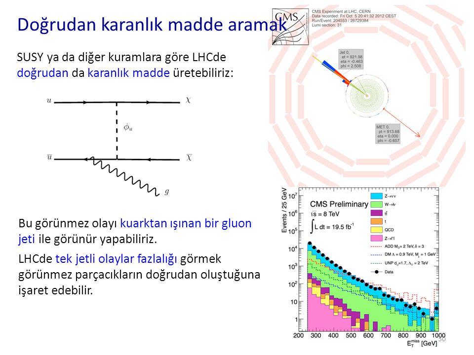 Ağır, yüklü, uzun ömürlü parçacıklar 31 • Bazı kuramlar ağır, elektrik yüklü ve uzun ömürlü parçacıklar öngörür.