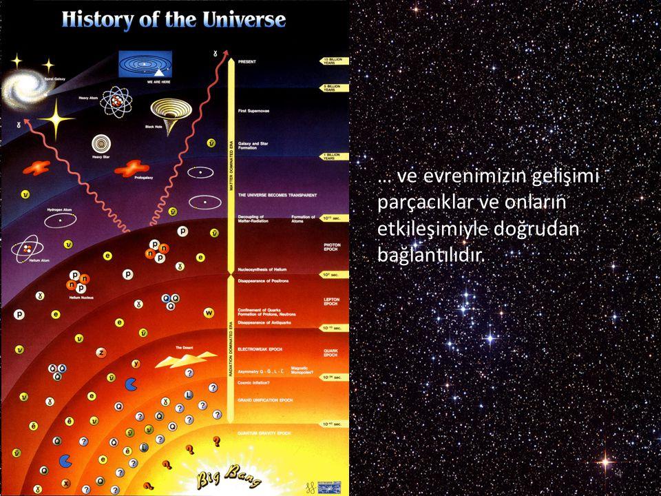 5 Atomun içine yolculuk 1808 1911 çekirdek 1918 (1932) 1964 1897 Temel parçacık