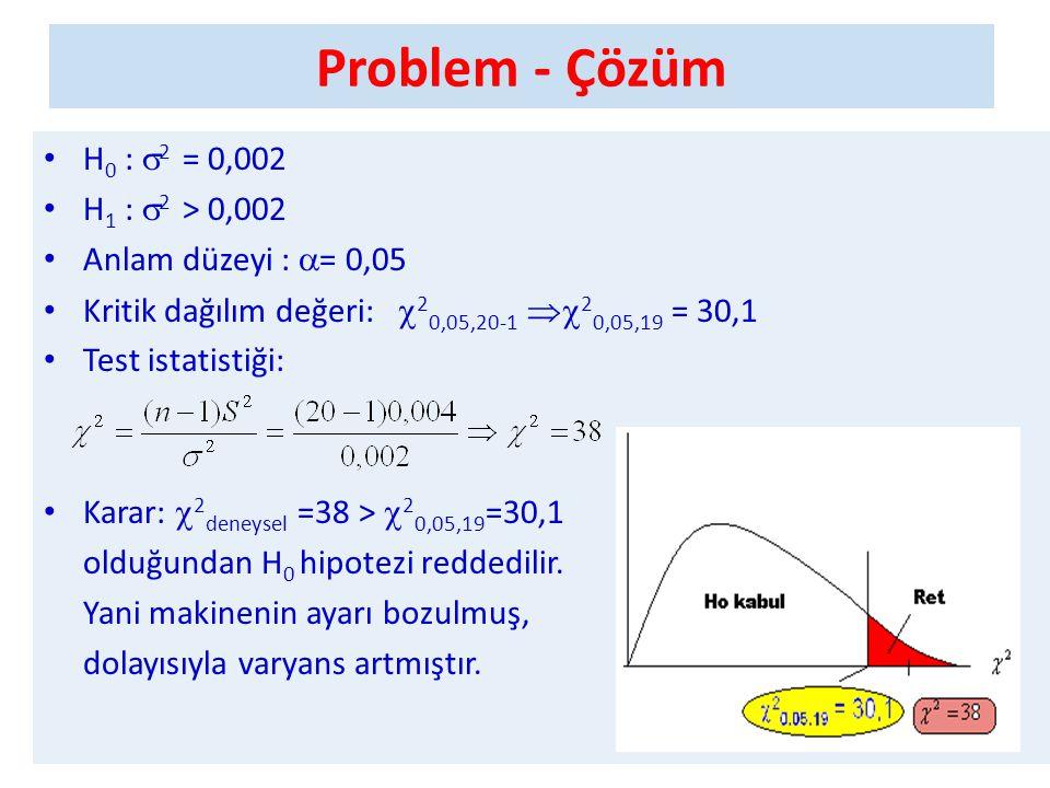 Problem - Çözüm • H 0 :  2 = 0,002 • H 1 :  2 > 0,002 • Anlam düzeyi :  = 0,05 • Kritik dağılım değeri:  2 0,05,20-1  2 0,05,19 = 30,1 • Test is