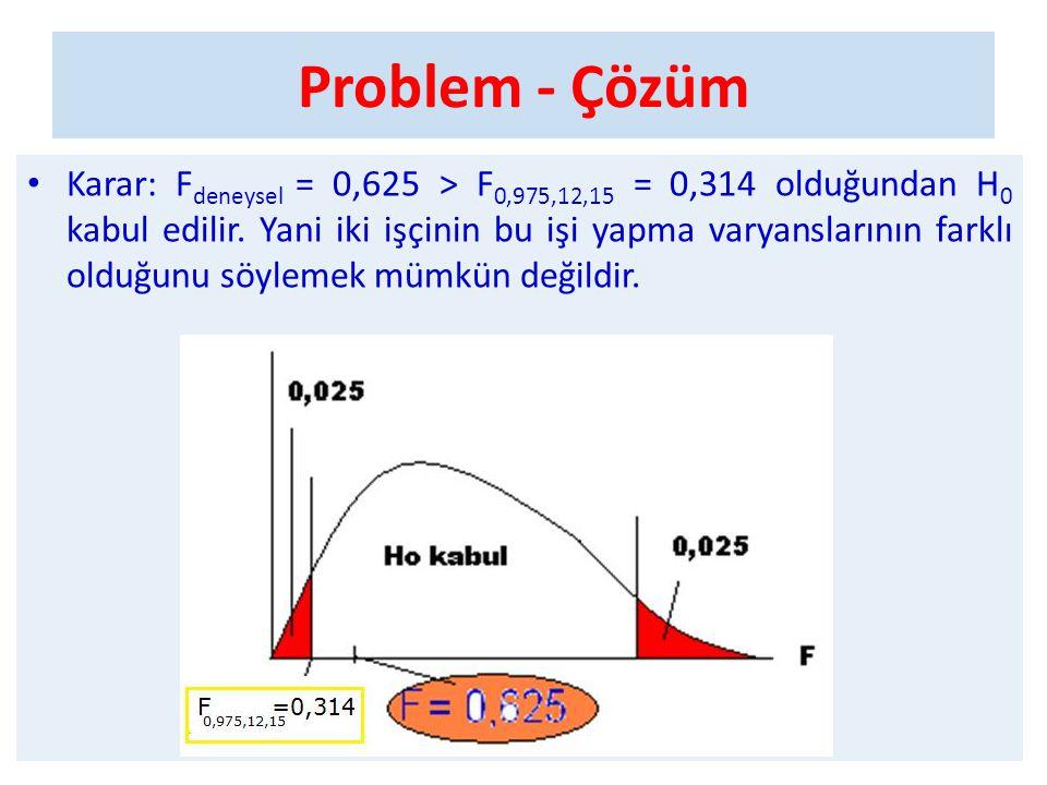 Problem - Çözüm • Karar: F deneysel = 0,625 > F 0,975,12,15 = 0,314 olduğundan H 0 kabul edilir. Yani iki işçinin bu işi yapma varyanslarının farklı o