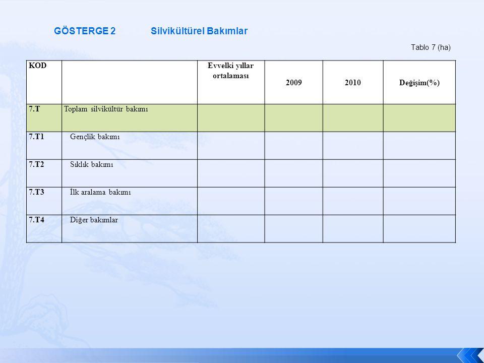 KOD Evvelki yıllar ortalaması 20092010Değişim(%) 7.TToplam silvikültür bakımı 7.T1 Gençlik bakımı 7.T2 Sıklık bakımı 7.T3 İlk aralama bakımı 7.T4 Diğe