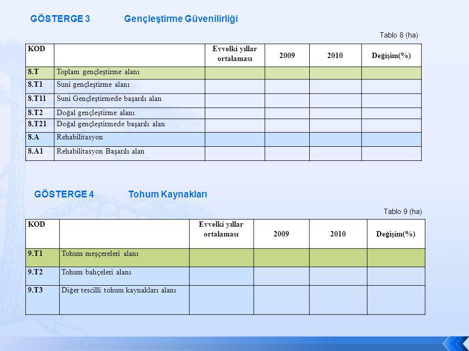 KOD Evvelki yıllar ortalaması 20092010Değişim(%) 9.T1Tohum meşçereleri alanı 9.T2Tohum bahçeleri alanı 9.T3Diğer tescilli tohum kaynakları alanı Tablo