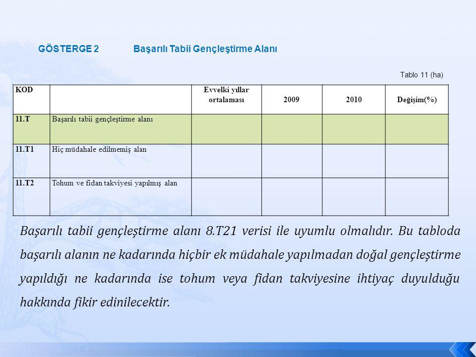KOD Evvelki yıllar ortalaması 20092010Değişim(%) 11.TBaşarılı tabii gençleştirme alanı 11.T1Hiç müdahale edilmemiş alan 11.T2Tohum ve fidan takviyesi