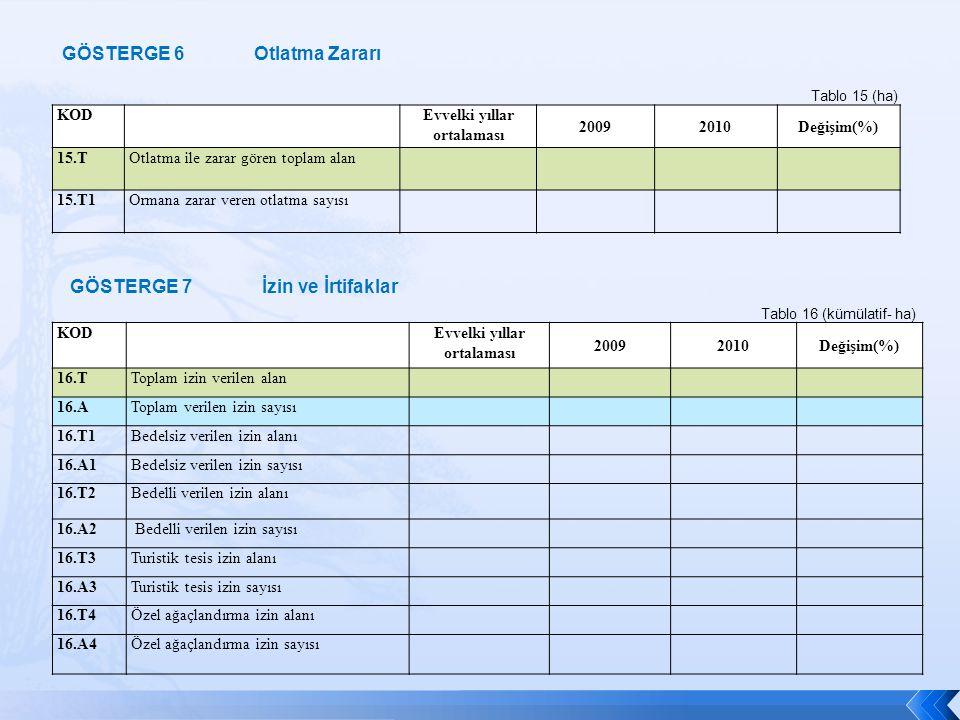 KOD Evvelki yıllar ortalaması 20092010Değişim(%) 15.TOtlatma ile zarar gören toplam alan 15.T1Ormana zarar veren otlatma sayısı Tablo 15 (ha) KOD Evve
