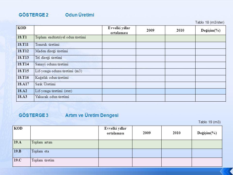 KOD Evvelki yıllar ortalaması 20092010Değişim(%) 18.T1Toplam endüstriyel odun üretimi 18.T11Tomruk üretimi 18.T12Maden direği üretimi 18.T13Tel direği