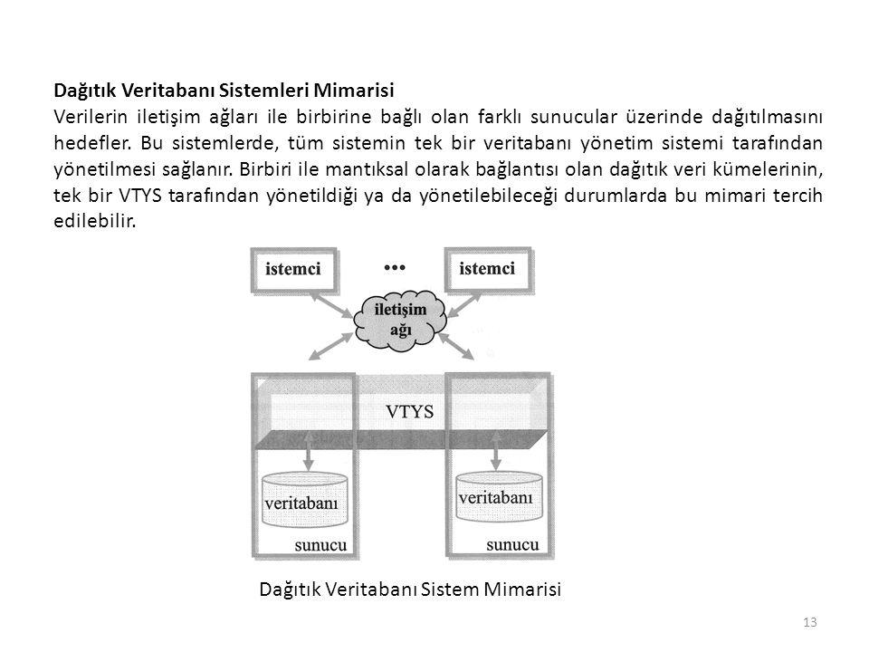 Dağıtık Veritabanı Sistem Mimarisi 13 Dağıtık Veritabanı Sistemleri Mimarisi Verilerin iletişim ağları ile birbirine bağlı olan farklı sunucular üzeri
