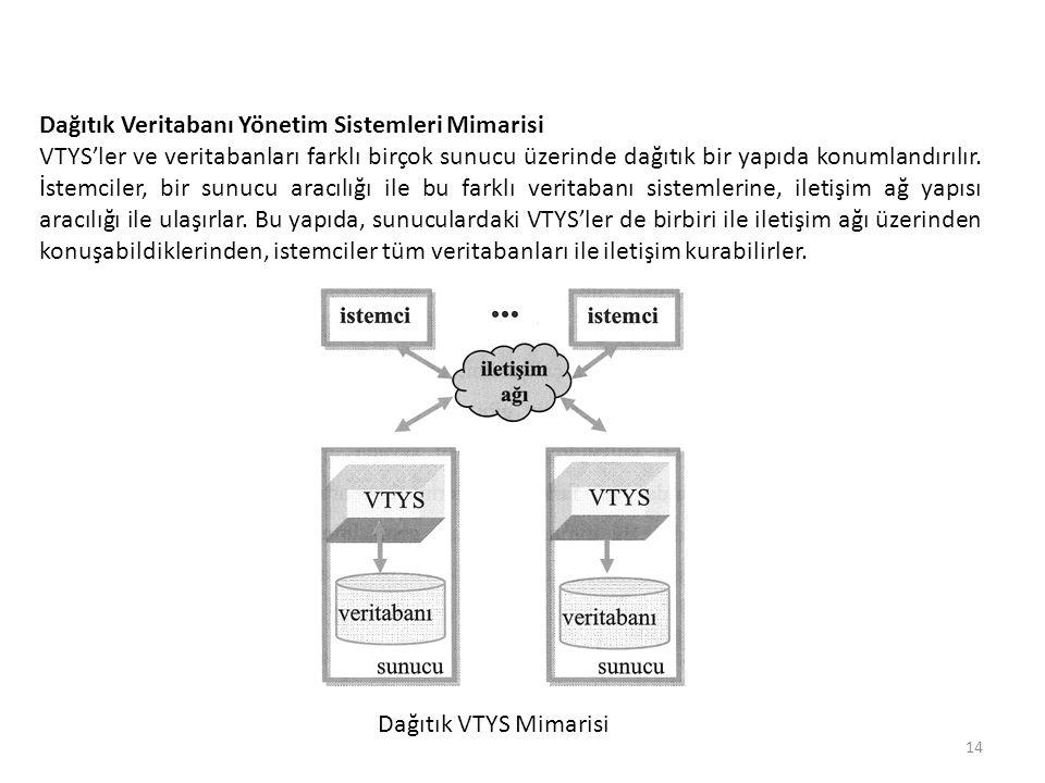 Dağıtık VTYS Mimarisi 14 Dağıtık Veritabanı Yönetim Sistemleri Mimarisi VTYS'ler ve veritabanları farklı birçok sunucu üzerinde dağıtık bir yapıda kon