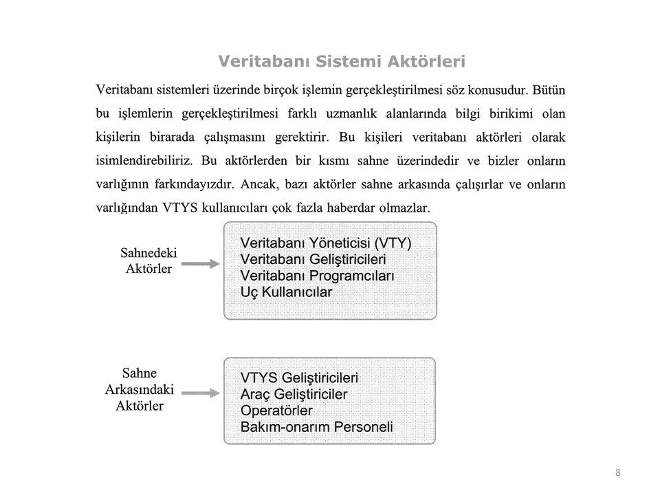 Kurulum Mimarileri Merkezi Sistem Mimarisi Bu mimaride, uç kullanıcı birimleri, VTYS ve veriler aynı sunucu sistem üzerinde konumlandırılır.