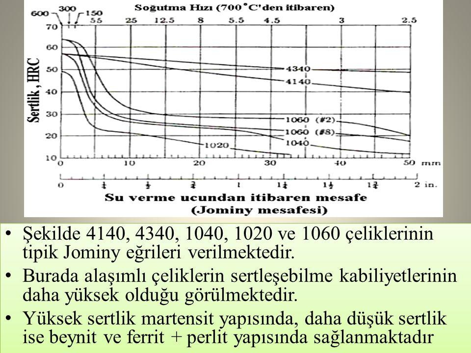 • Şekilde 4140, 4340, 1040, 1020 ve 1060 çeliklerinin tipik Jominy eğrileri verilmektedir. • Burada alaşımlı çeliklerin sertleşebilme kabiliyetlerinin