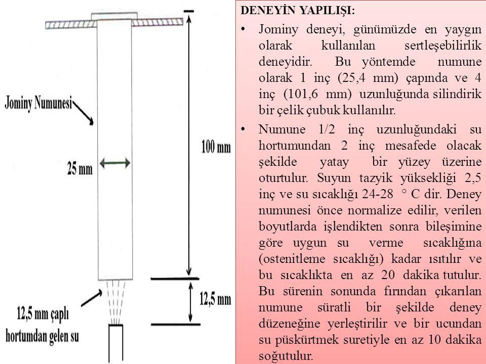 DENEYİN YAPILIŞI: • Jominy deneyi, günümüzde en yaygın olarak kullanılan sertleşebilirlik deneyidir. Bu yöntemde numune olarak 1 inç (25,4 mm) çapında