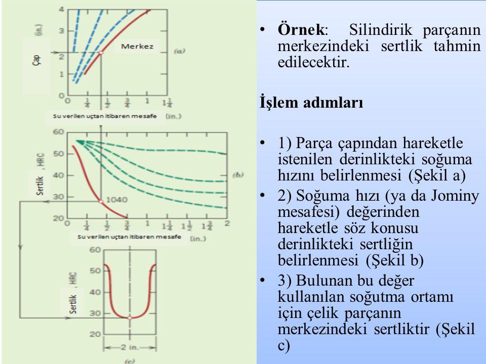 • Örnek: Silindirik parçanın merkezindeki sertlik tahmin edilecektir. İşlem adımları • 1) Parça çapından hareketle istenilen derinlikteki soğuma hızın