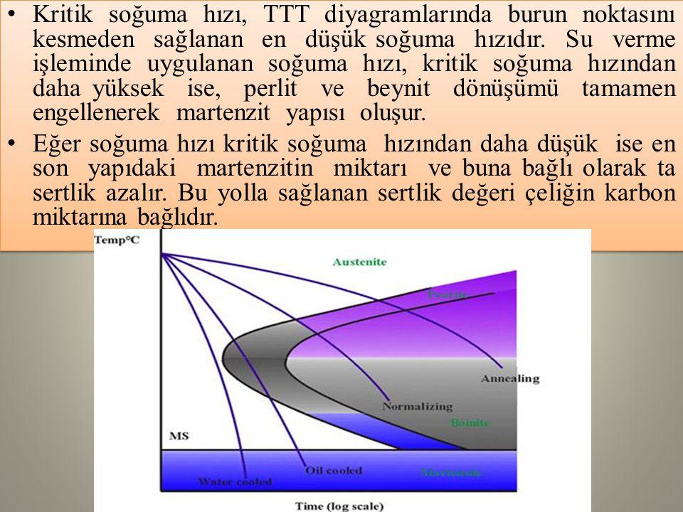 • Kritik soğuma hızı, TTT diyagramlarında burun noktasını kesmeden sağlanan en düşük soğuma hızıdır. Su verme işleminde uygulanan soğuma hızı, kritik