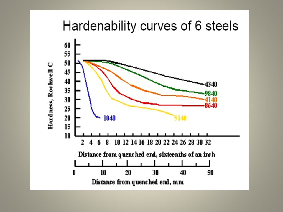 jominy test determine hardenability three type steels Jominy end quench introduction: the jominy end quench test is a standardized test (astm a255) used to determine the hardenability of a steel.