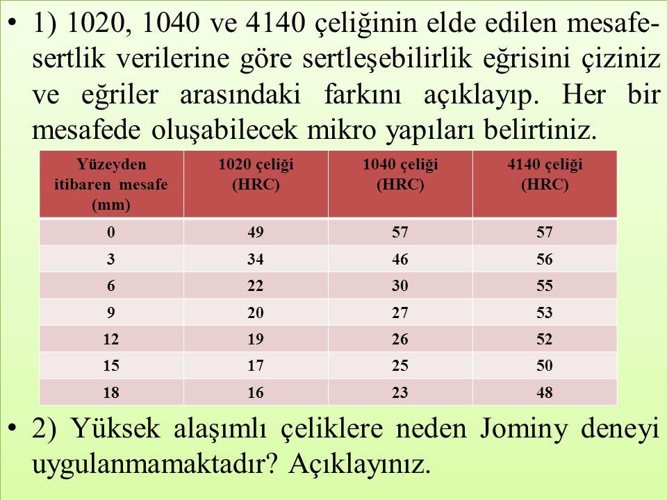 • 1) 1020, 1040 ve 4140 çeliğinin elde edilen mesafe- sertlik verilerine göre sertleşebilirlik eğrisini çiziniz ve eğriler arasındaki farkını açıklayı