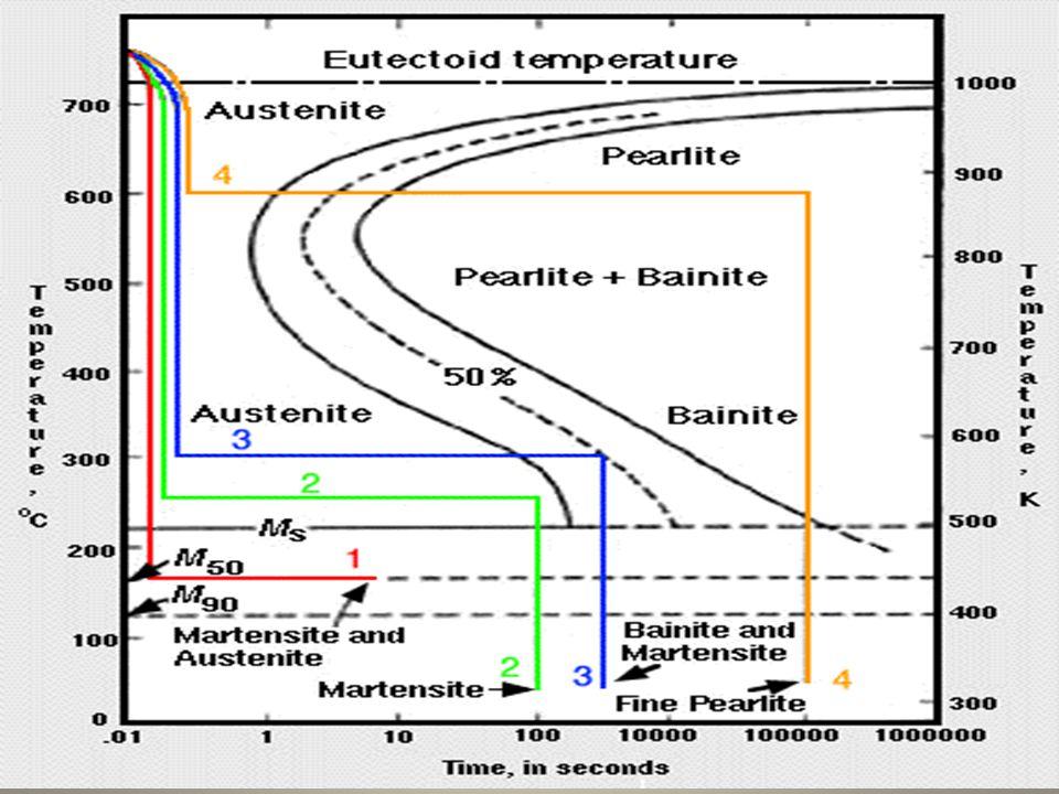 • Numune, gerekli su verme sıcaklığına çıkarılırken ısıtma hızı düşük olmalı, ostenitleme sıcaklığına yaklaşık 30-40 dk.'da ulaşılmalıdır.