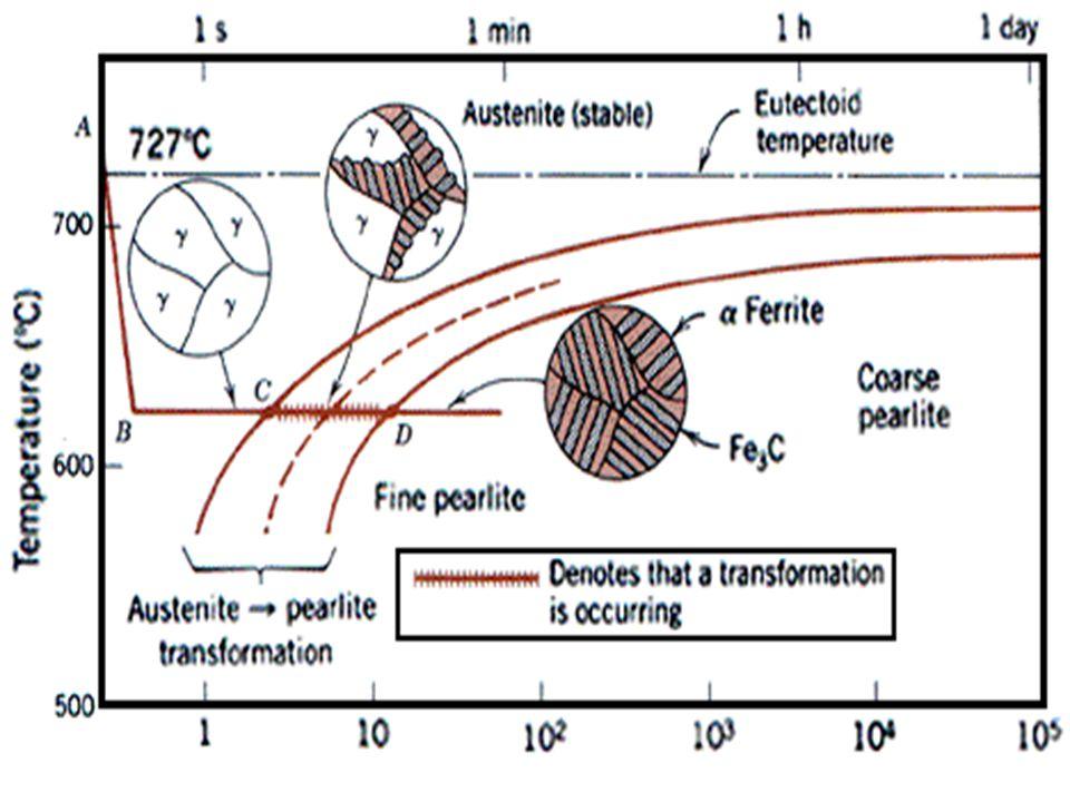 • Soğuma hızı, çelik çubuk boyunca su verilmiş uçtan itibaren kademeli olarak azalır.