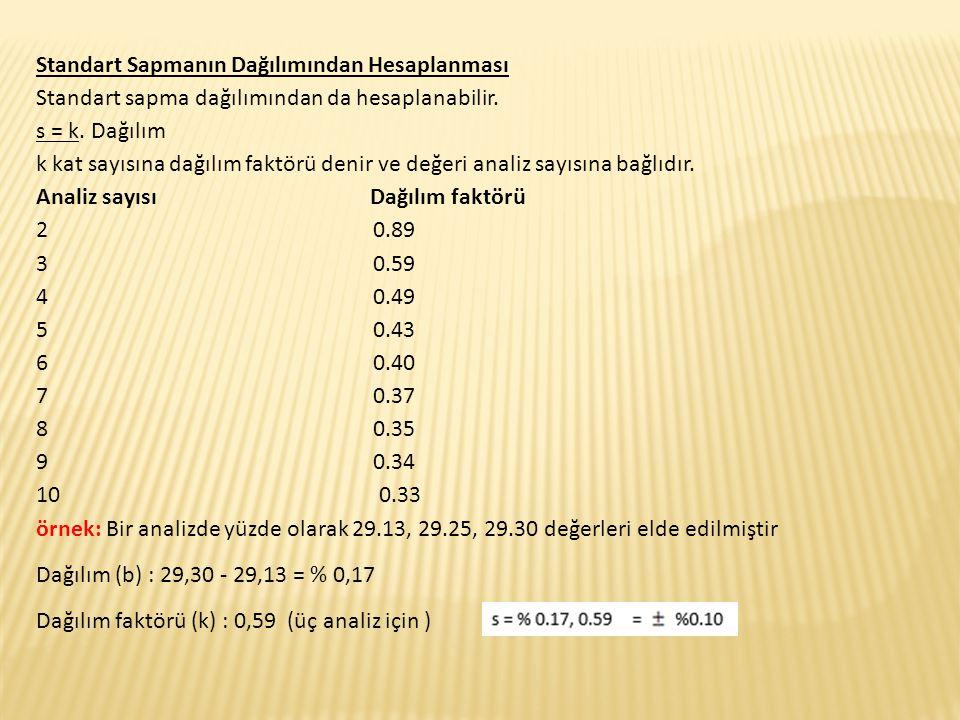 Standart Sapmanın Dağılımından Hesaplanması Standart sapma dağılımından da hesaplanabilir. s = k. Dağılım k kat sayısına dağılım faktörü denir ve değe
