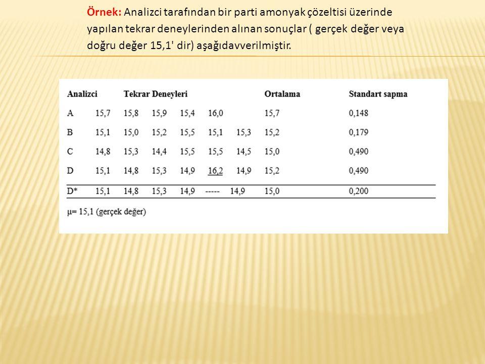 Örnek: Analizci tarafından bir parti amonyak çözeltisi üzerinde yapılan tekrar deneylerinden alınan sonuçlar ( gerçek değer veya doğru değer 15,1' dir