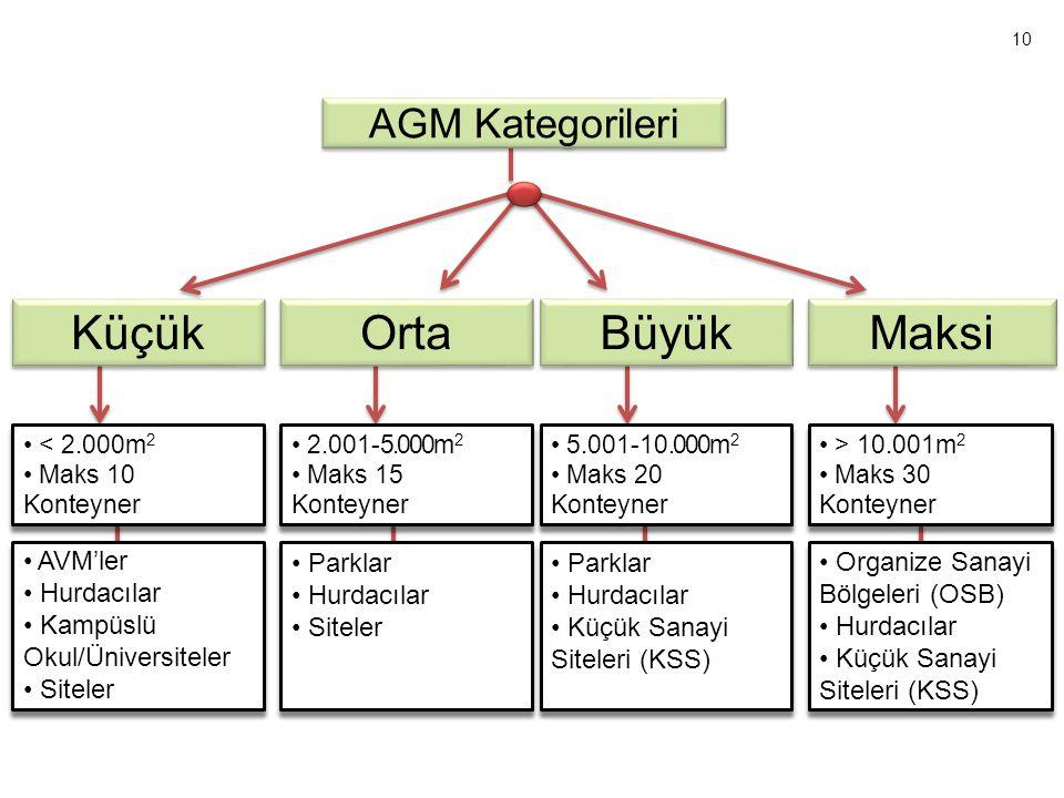 AGM Kategorileri Küçük Orta Büyük Maksi • < 2.000m 2 • Maks 10 Konteyner • < 2.000m 2 • Maks 10 Konteyner • > 10.001m 2 • Maks 30 Konteyner • > 10.001