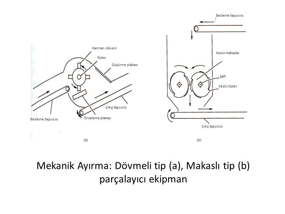 Mekanik Ayırma: Dövmeli tip (a), Makaslı tip (b) parçalayıcı ekipman Çıkış taşıyıcısı Besleme taşıyıcısı Çıkış taşıyıcısı Besleme taşıyıcısı Kesici ma