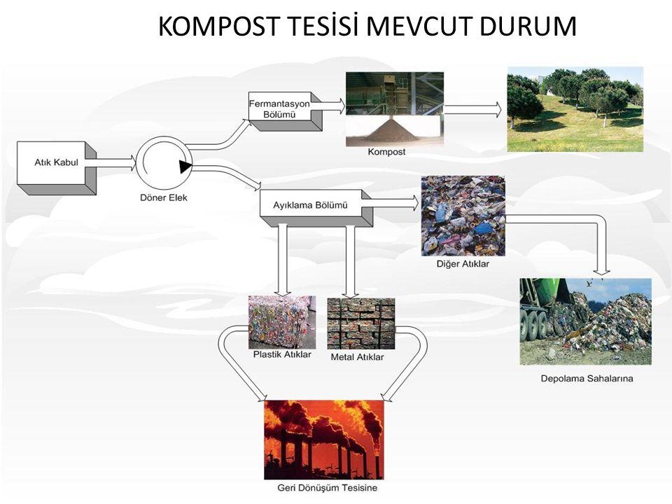 KOMPOST TESİSİ MEVCUT DURUM