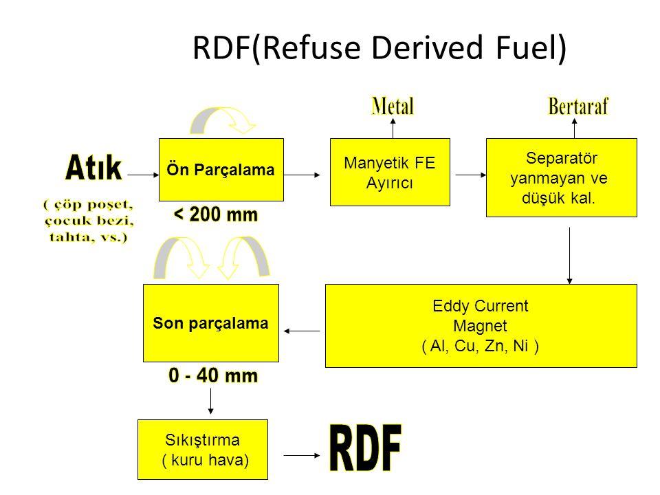 RDF(Refuse Derived Fuel) Ön Parçalama Manyetik FE Ayırıcı Separatör yanmayan ve düşük kal. Eddy Current Magnet ( Al, Cu, Zn, Ni ) Son parçalama Sıkışt