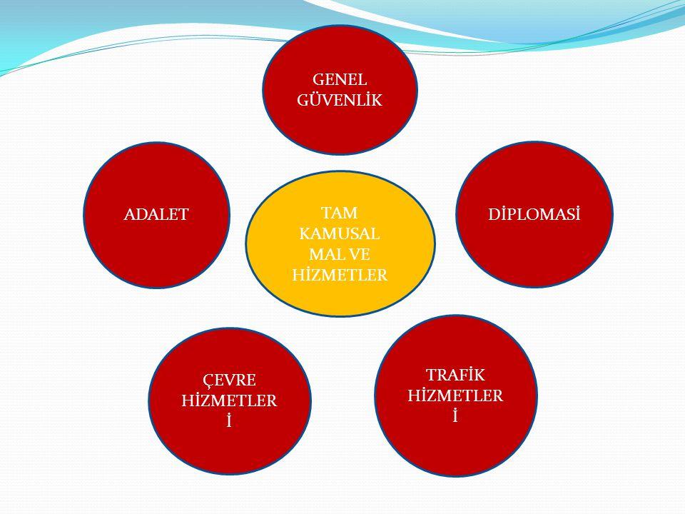 YARI KAMUSAL MAL VE HİZMETLER +Bu mallar, hem kamusal hem de özel mal özelliği gösteren mallardır.