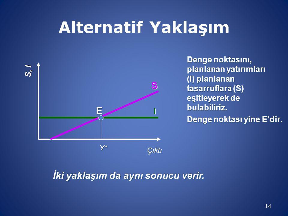 Alternatif Yaklaşım 14 I S, I Çıktı Denge noktasını, planlanan yatırımları (I) planlanan tasarruflara (S) eşitleyerek de bulabiliriz. S İki yaklaşım d