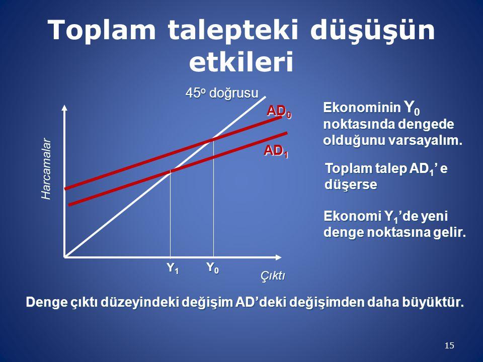 Toplam talepteki düşüşün etkileri 15 Çıktı Harcamalar 45 o doğrusu AD 0 Y0Y0Y0Y0 Ekonominin Y 0 noktasında dengede olduğunu varsayalım. Toplam talep A