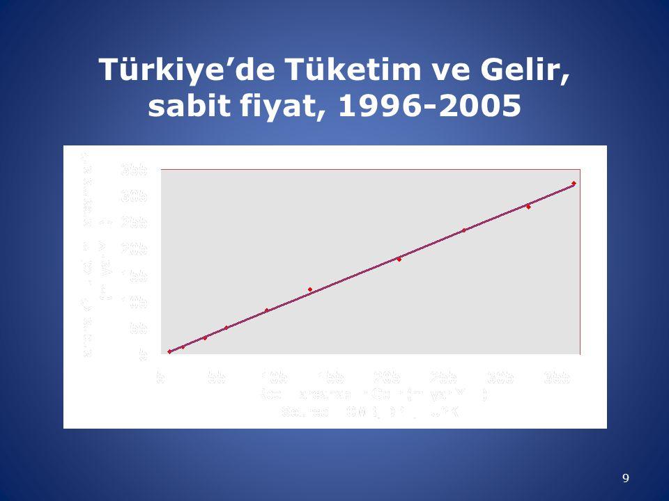 Türkiye'de Tüketim ve Gelir, sabit fiyat, 1996-2005 9