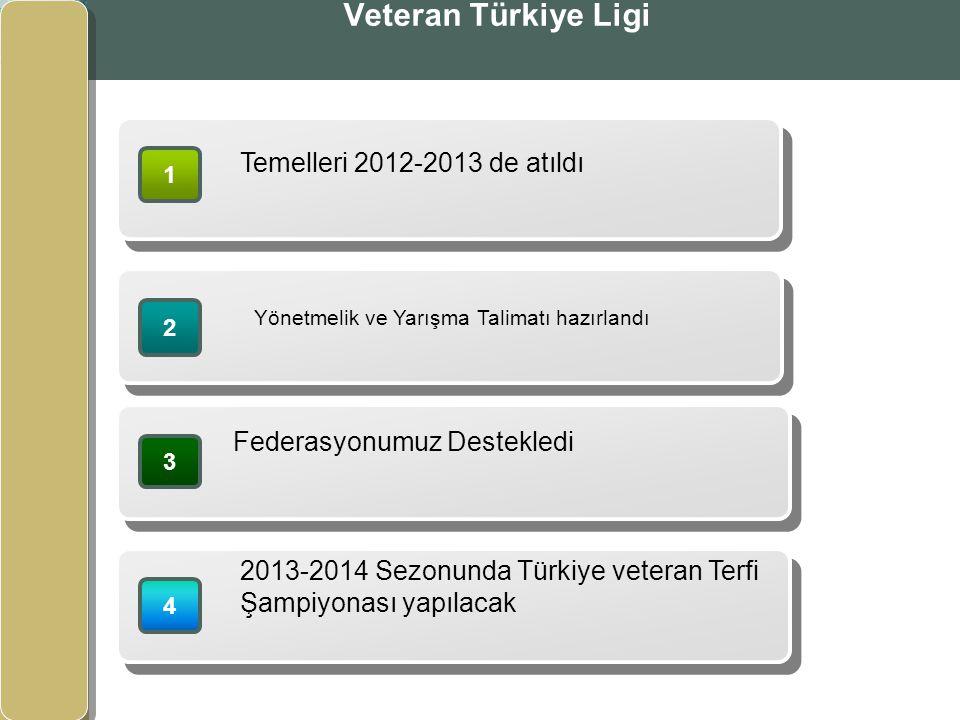 www.themegallery.com www.izvet.com.tr Veteran Türkiye Ligi 1 Temelleri 2012-2013 de atıldı 2 Yönetmelik ve Yarışma Talimatı hazırlandı 4 2013-2014 Sezonunda Türkiye veteran Terfi Şampiyonası yapılacak 3 Federasyonumuz Destekledi