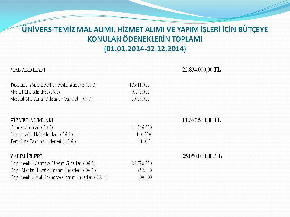 ÜNİVERSİTEMİZ MAL ALIMI, HİZMET ALIMI VE YAPIM İŞLERİ İÇİN BÜTÇEYE KONULAN ÖDENEKLERİN TOPLAMI (01.01.2014-12.12.2014)