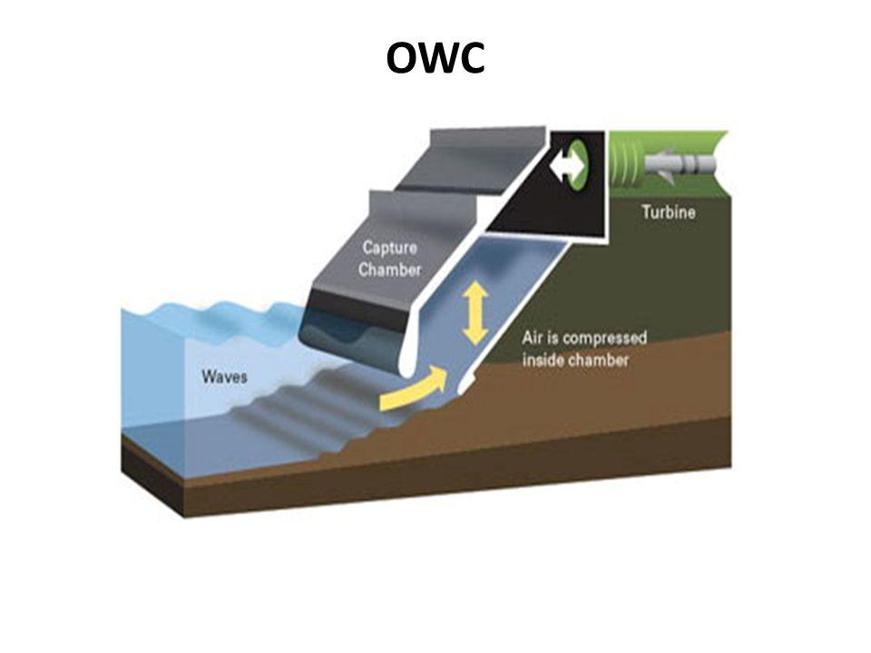 DARALAN KANAL SİSTEMİ • Bu sistem gelen dalganın kanal daraltması sistemiyle yüksekliğinin artmasına sebep olur.