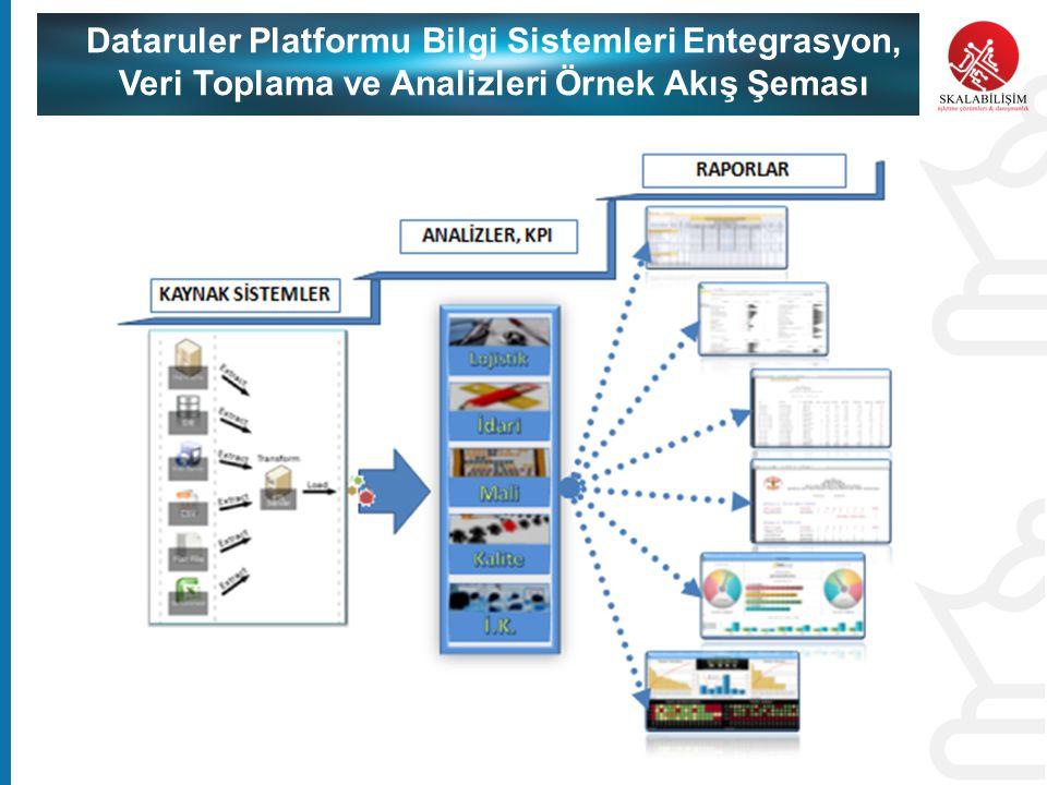 Dataruler Platformu Bilgi Sistemleri Entegrasyon, Veri Toplama ve Analizleri Örnek Akış Şeması