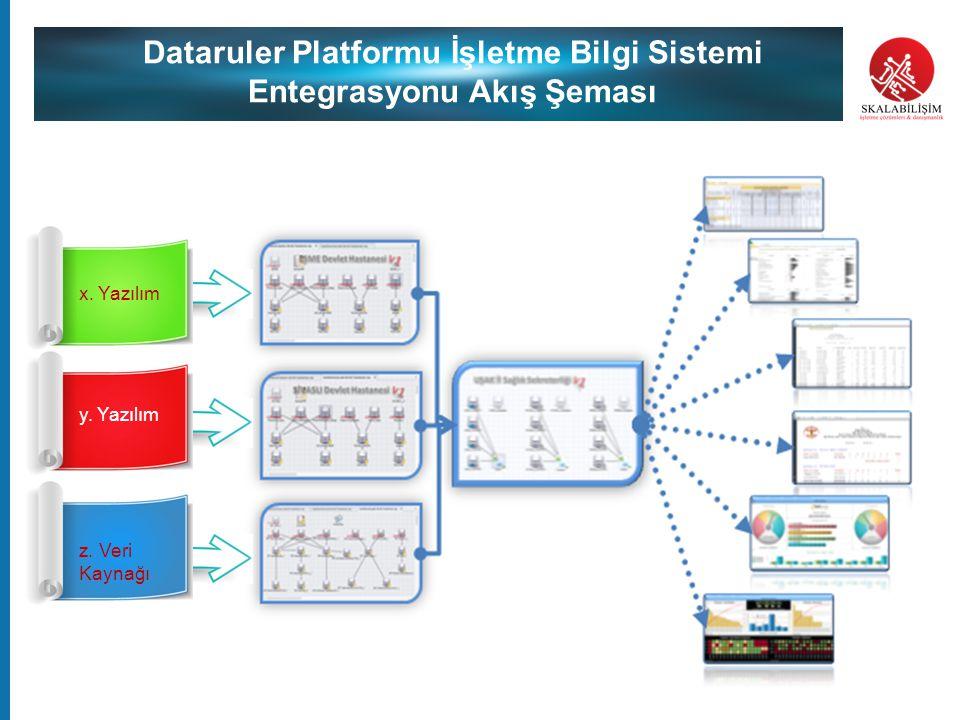 Dataruler Platformu İşletme Bilgi Sistemi Entegrasyonu Akış Şeması x. Yazılım y. Yazılım z. Veri Kaynağı