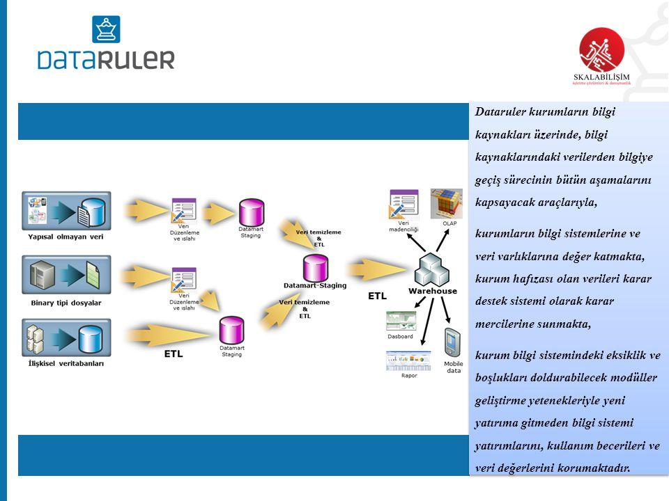 Dataruler raporlama çözümlerinin ana bilgi kaynağı kurumlardaki mevcut bilgi sistemleridir.