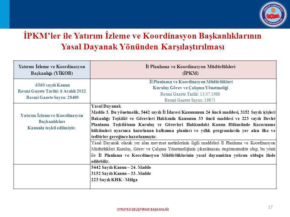 STRATEJİ GELİŞTİRME BAŞKANLIĞI 17 İPKM'ler ile Yatırım İzleme ve Koordinasyon Başkanlıklarının Yasal Dayanak Yönünden Karşılaştırılması Yatırım İzleme ve Koordinasyon Başkanlığı (YİKOB) İl Planlama ve Koordinasyon Müdürlükleri (İPKM) 6360 sayılı Kanun Resmi Gazete Tarihi: 6 Aralık 2012 Resmi Gazete Sayısı: 28489 İl Planlama ve Koordinasyon Müdürlükleri Kuruluş Görev ve Çalışma Yönetmeliği Resmi Gazete Tarihi: 13.07.1988 Resmi Gazete Sayısı: 19871 Yatırım İzleme ve Koordinasyon Başkanlıkları Kanunla teşkil edilmiştir.
